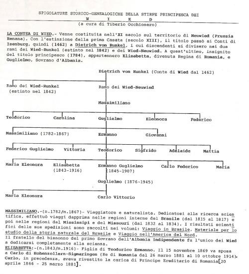 Genealogy of William of Wied