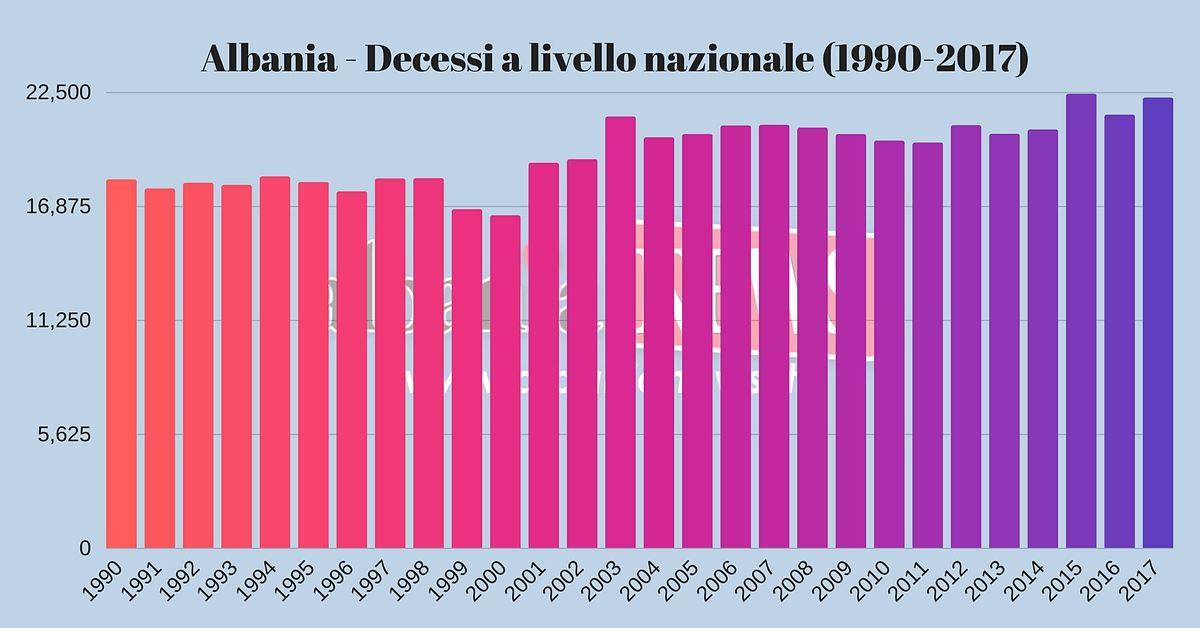 Albania Decessi A Livello Nazionale (1990 2017)