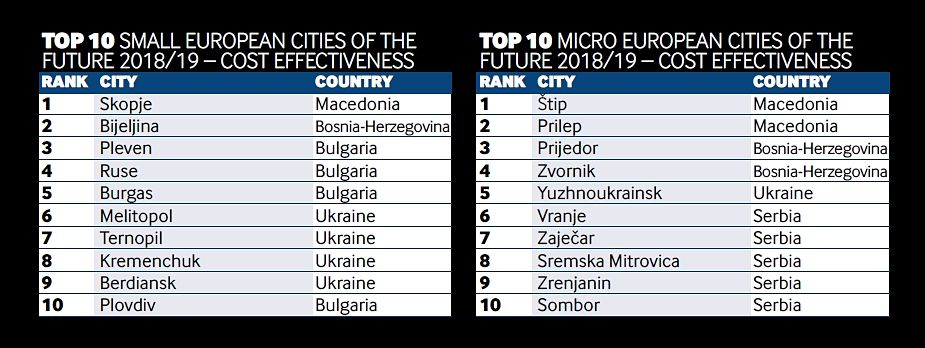 Ranking for the two-year 2018-2019 on cost efficiency in small European cities