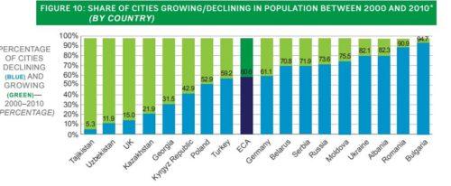 Paesi ECA Popolazione Albania