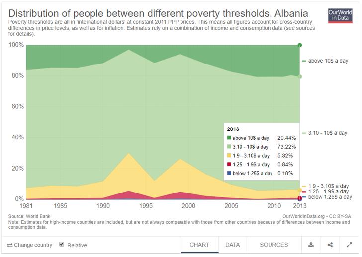 Distribuzione della popolazione tra diverse soglie di povertà in Albania