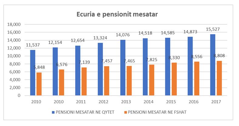 Pensione media in Albania