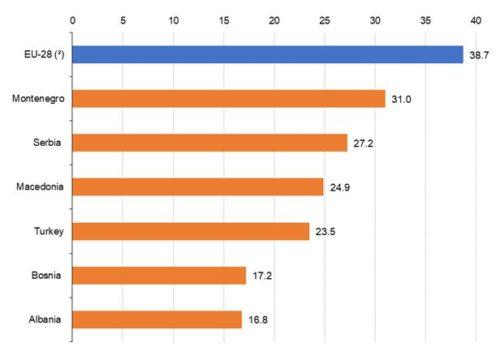 La percentuale d'istruzione nella fascia di età 30-34 anni. L'Albania all'ultimo posto con il 16,8%