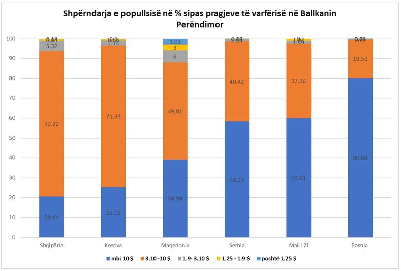 Distribuzione della popolazione tra diverse soglie di povertà nei Balcani Occidentali