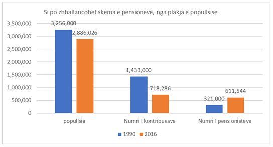 Squilibri nello schema pensionistico. Grafico per popolazione, contribuenti, pensionati