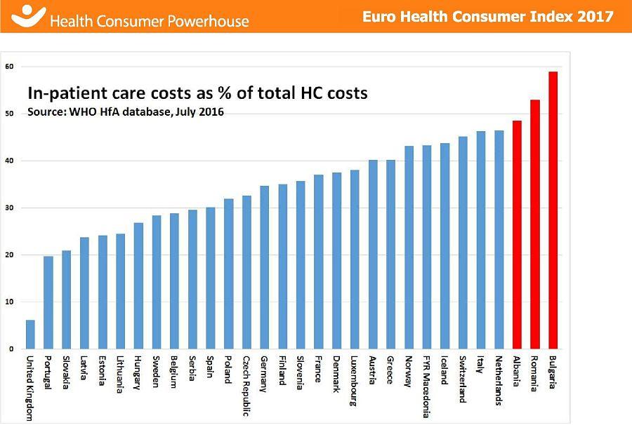 Costi di assistenza in regime di degenza in % dei costi totali della struttura sanitaria