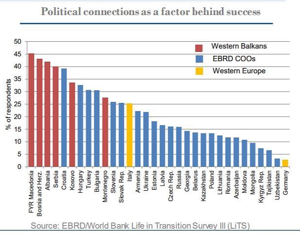 Grafico BERS Legami politici azienda albanese