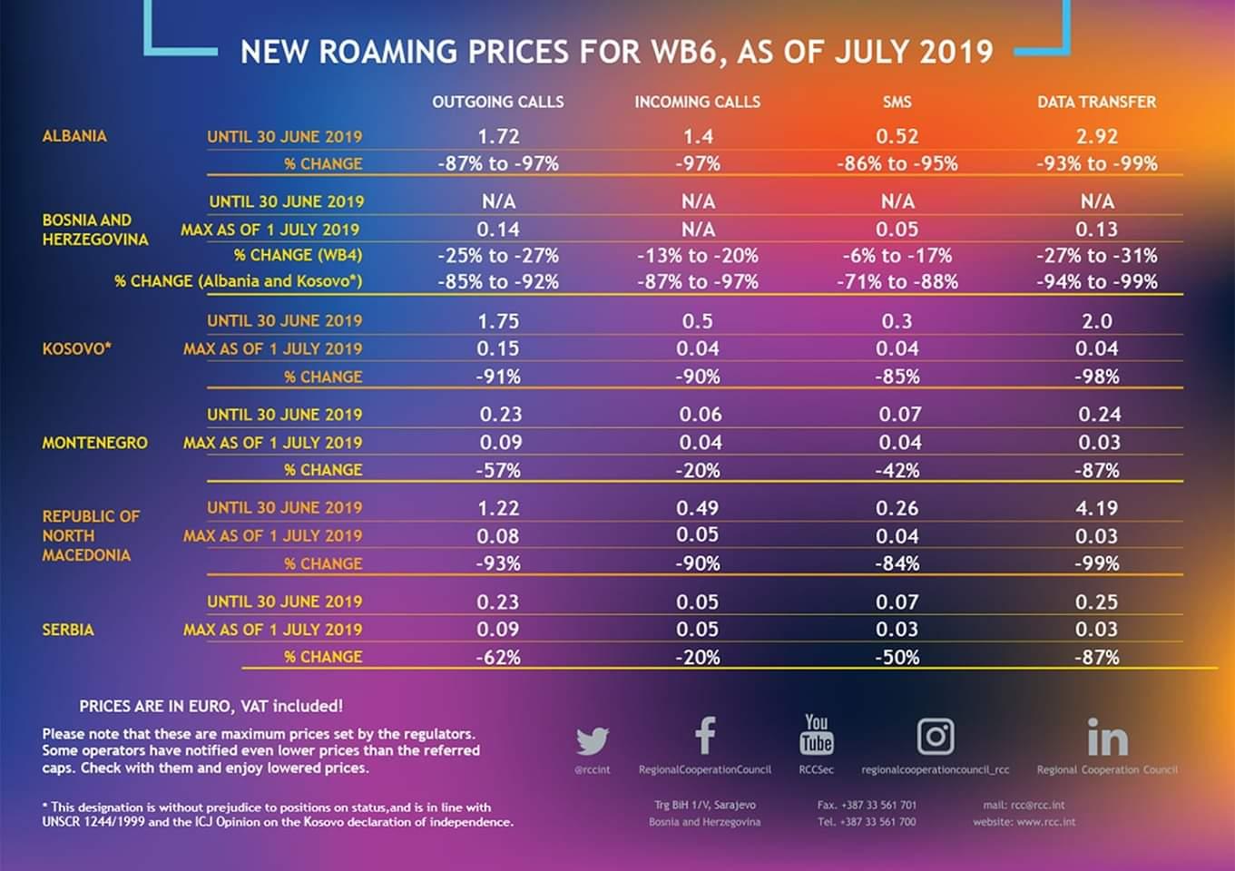 Le tariffe del roaming nei sei paesi dei Balcani occidentali (Albania, Montenegro, Kosovo, Serbia, Macedonia e Bosnia)