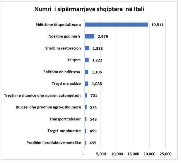 Bizneset shqiptare në Itali